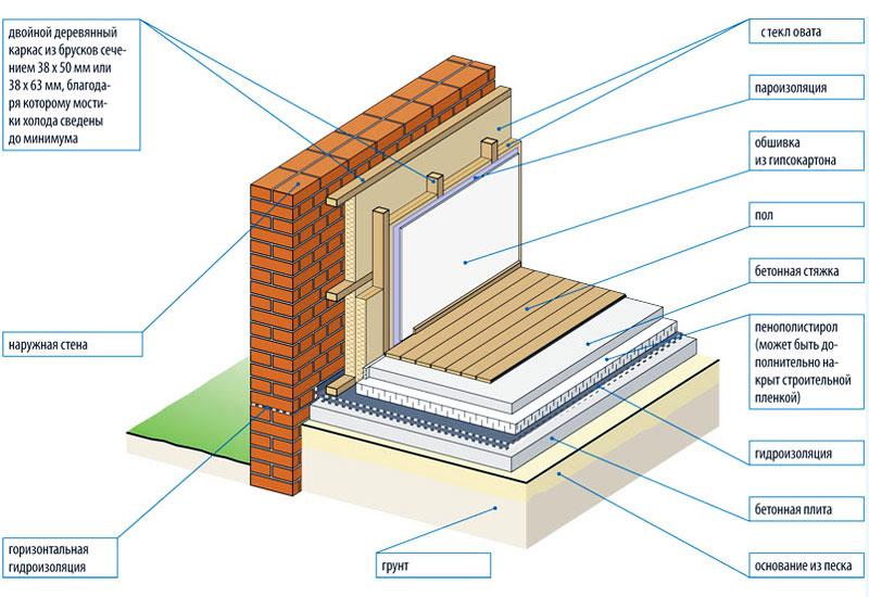 Схема утепления стен изнутри стекловатой