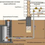 Правильная схема водопровода для бани