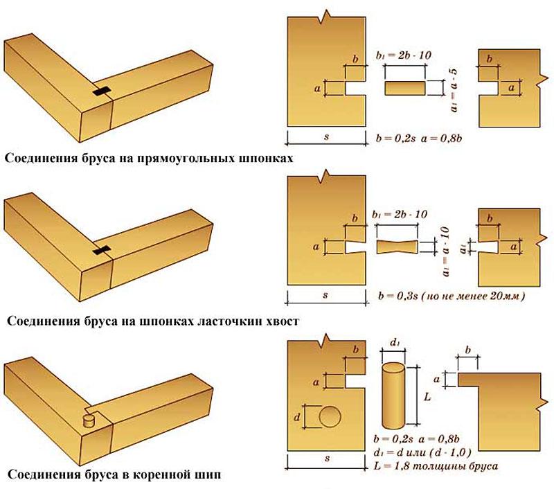 Схема укладки бруса при строительстве дома