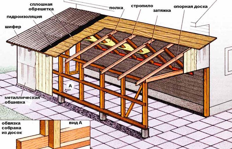 Конструкция односкатной крыши на бане