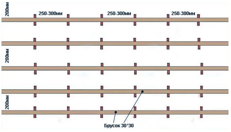 Схема каркаса для набора полос вагонки