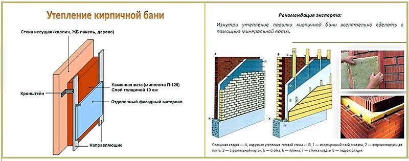 Схема монтажа утеплителя изнутри бани