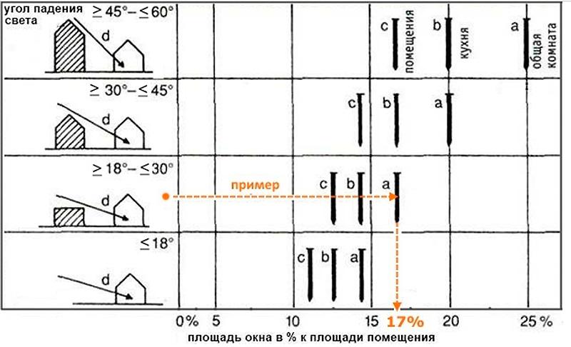 Пример быстрого расчета площади остекления