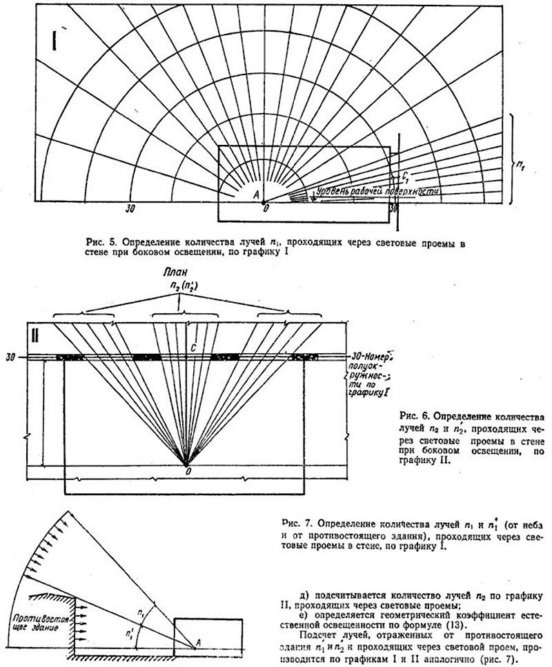 Геометрический коэффициент при определении светового потока