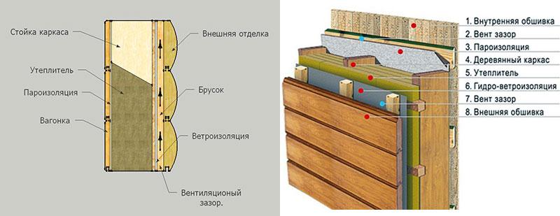 Схема создания вентиляционного зазора