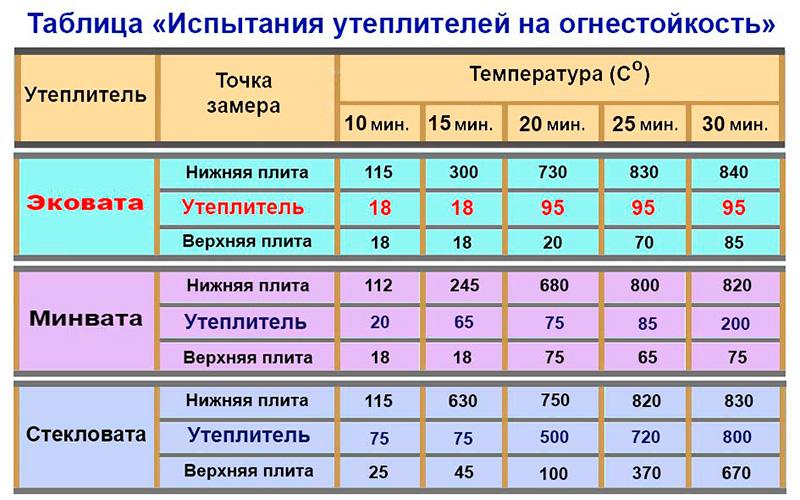 Мягкие жаропрочные утеплители