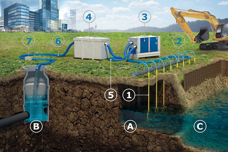 Схема строительного промышленного водопонижения
