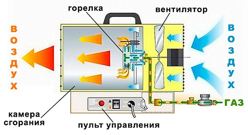 Тепловая пушка на газе