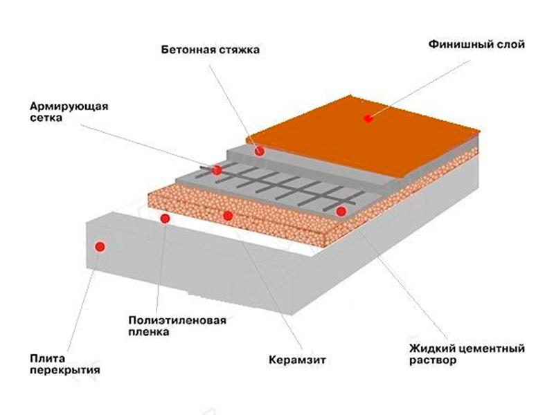 Схема бетонного пола с засыпкой керамзита для утепления