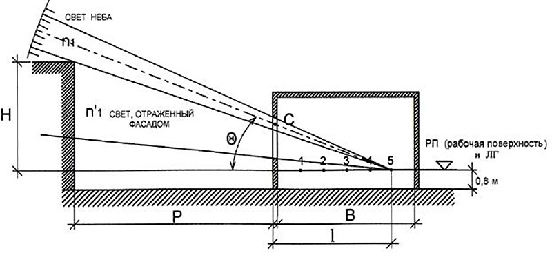 Пример нахождения расчетных точек