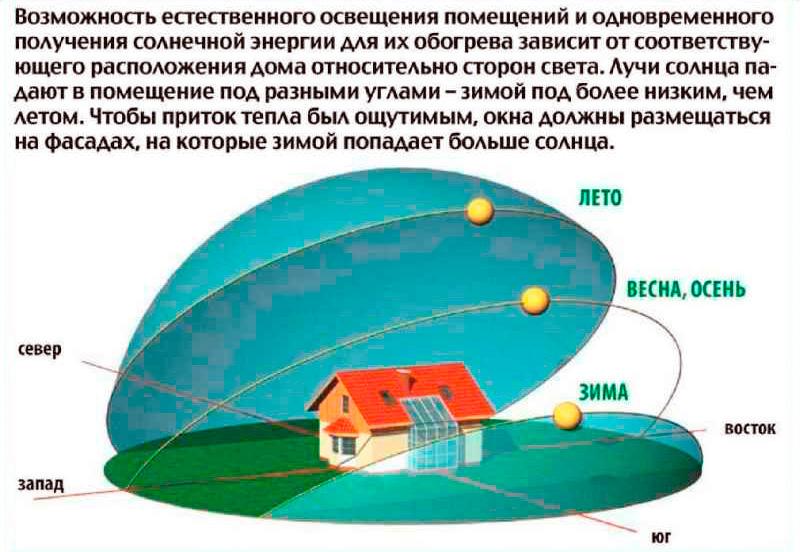 Ориентация здания по сторонам света