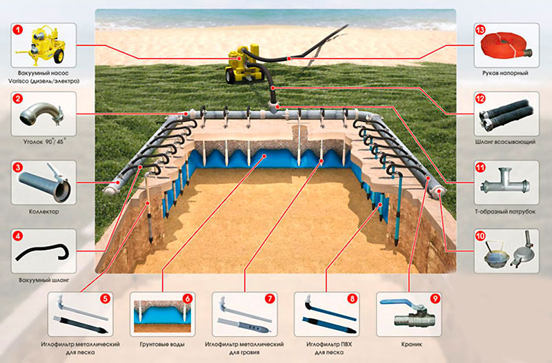Технология вакуумного водопонижения