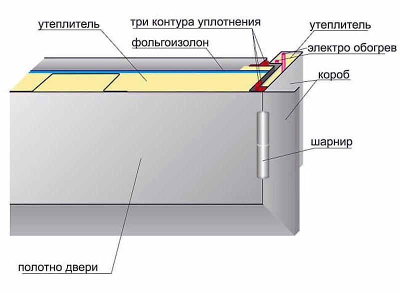 Схема укладки греющего кабеля в дверной коробке