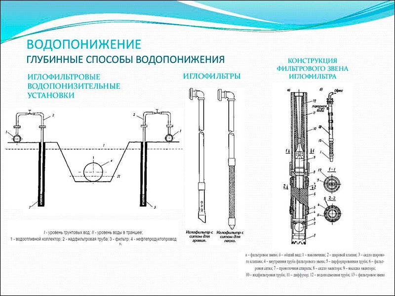 Схема глубинного водопонижения
