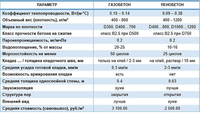 Характеристики изделий из газобетона