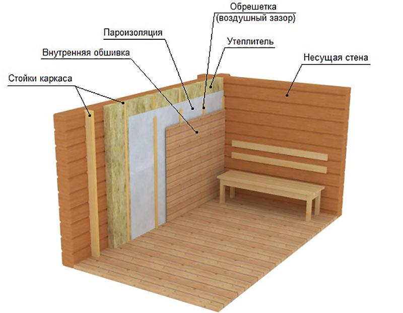 Схема укладки теплоизоляции стен внутри бани