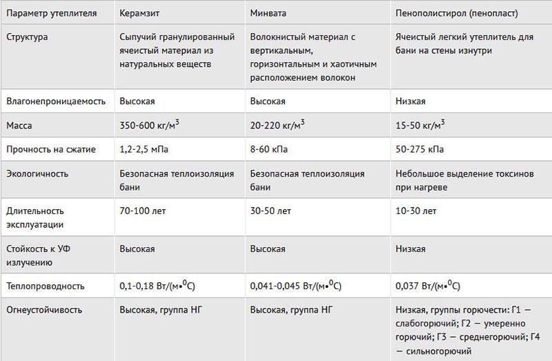 Параметры востребованных теплоизоляторов