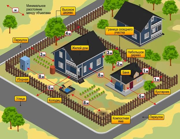 Допустимые нормы размещения объектов на участке согласно СНиП
