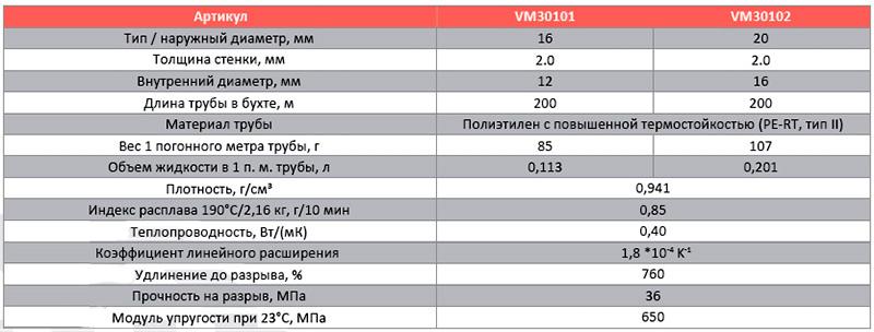 Характеристики труб ПНД РЕХ