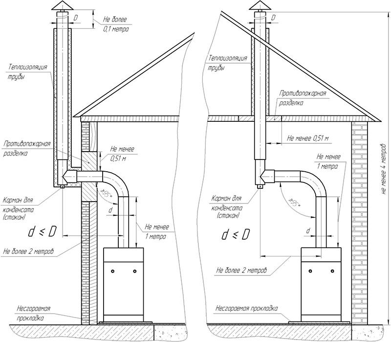 Схема вентиляции для газового отопления