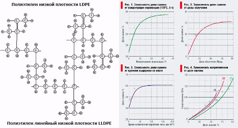 Методы сшивки полиэтилена и сравнение с полипропиленом