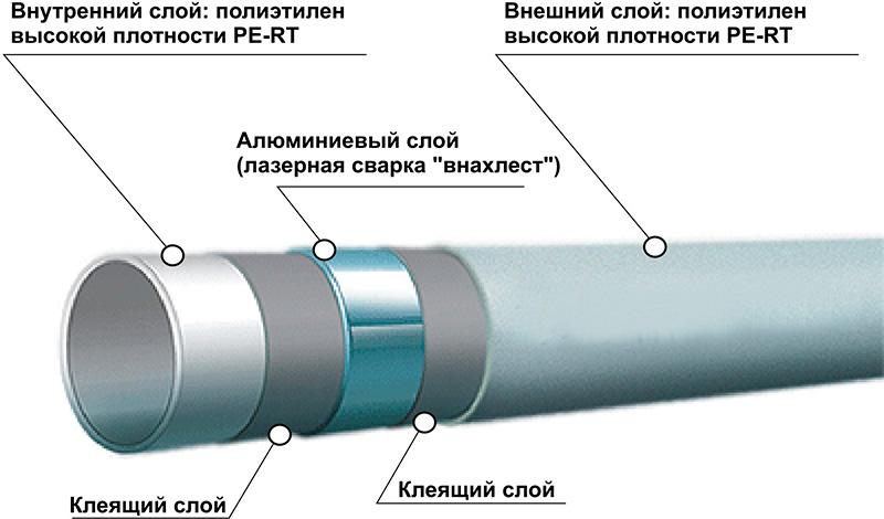 Многослойная структура сшитой трубы РЕХ