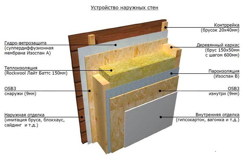 Послойное утепление стен каркасной бани пошагово