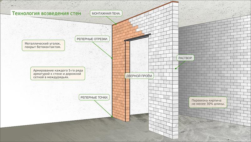 Технология строительства стены из силикатного кирпича