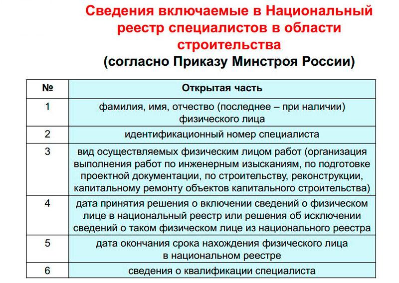 Информация о специалистах СРО в нрс