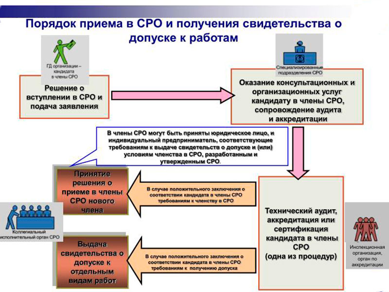 Требования к членству в СРО
