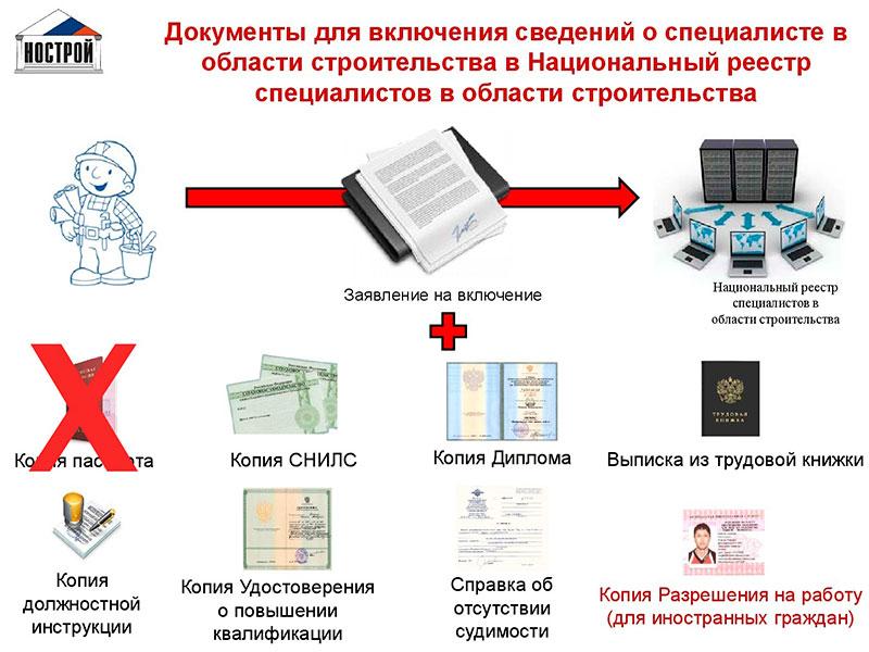 Документы для включения данных о сотруднике в НРС в сфере строительства