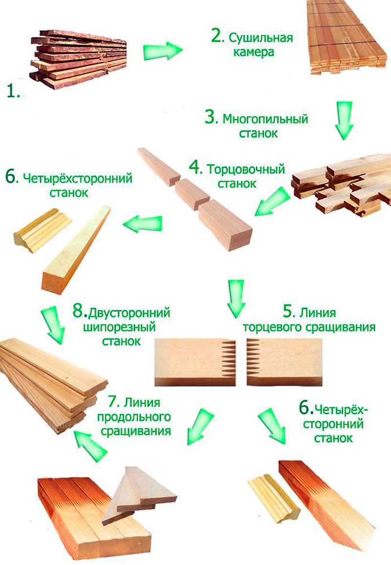 Изготовление бруса
