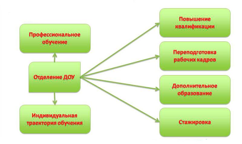 Алгоритм повышения квалификации