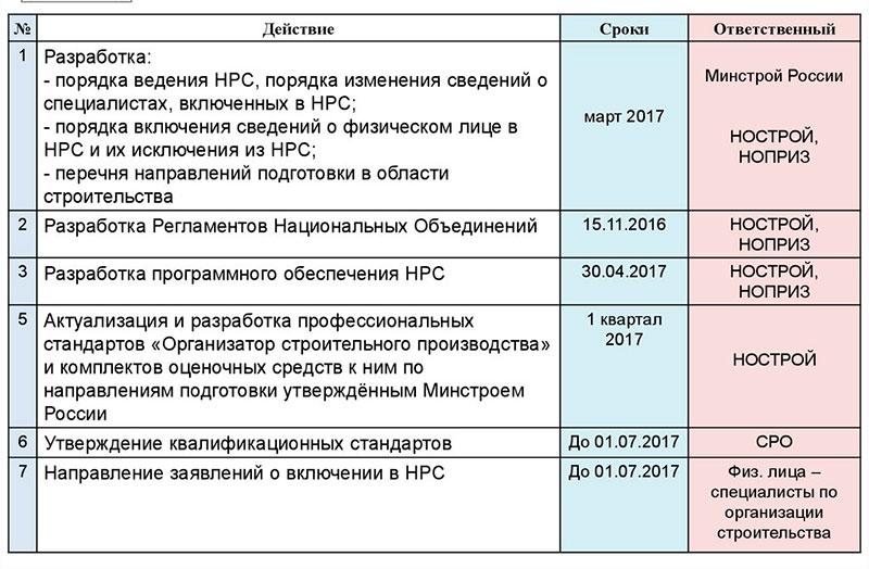 Дорожная карта по подготовке документов для НРС