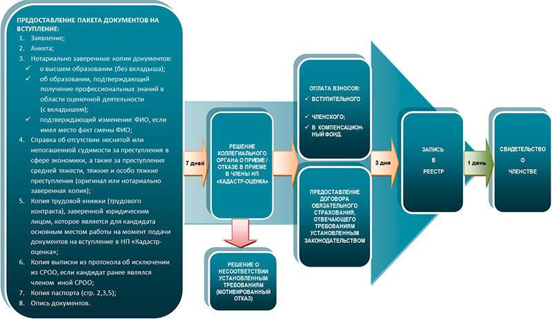 Схема вступления в СРО