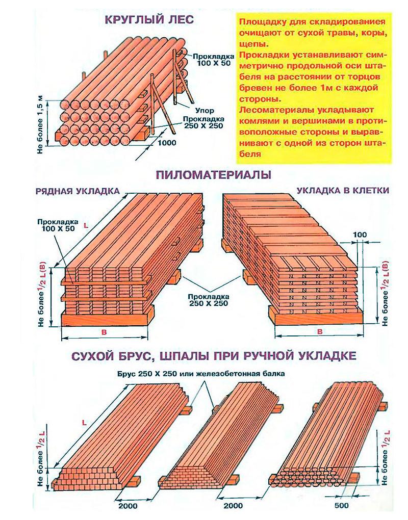 Правильное складирование лесоматериалов