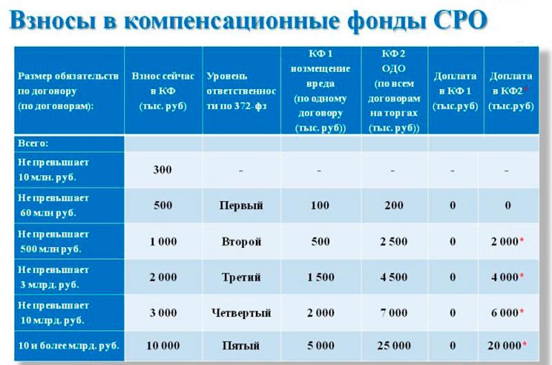 Взносы в компенсфонд СРОП