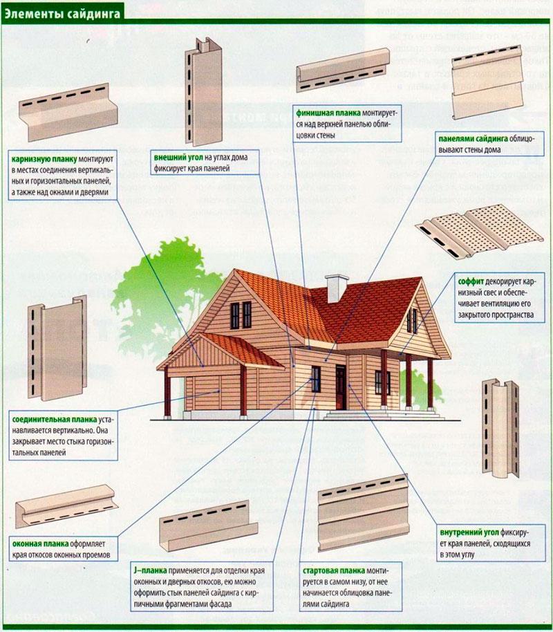 Схема обшивки стен дома сайдингом