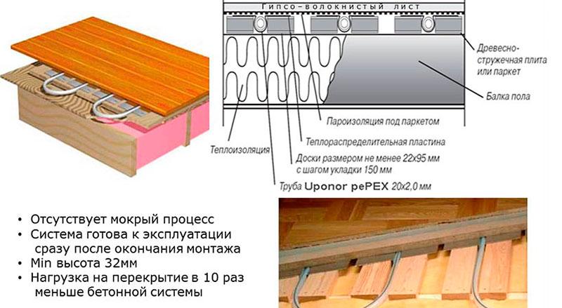 Схема отопления для деревянного пола