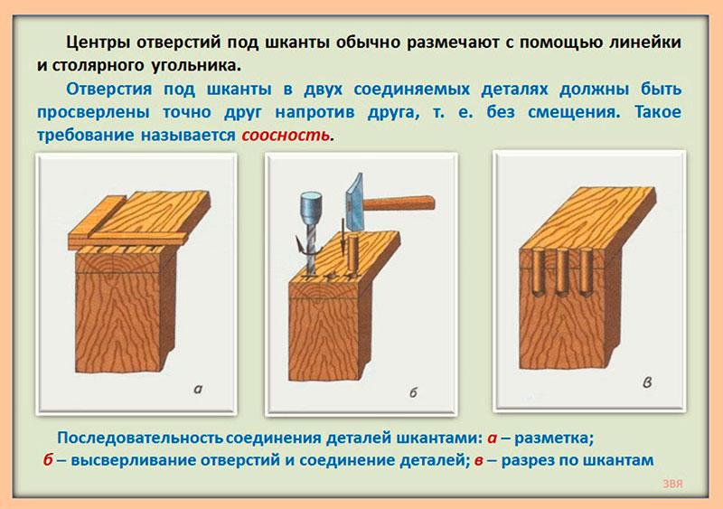 Схема соединения деталей нагелями