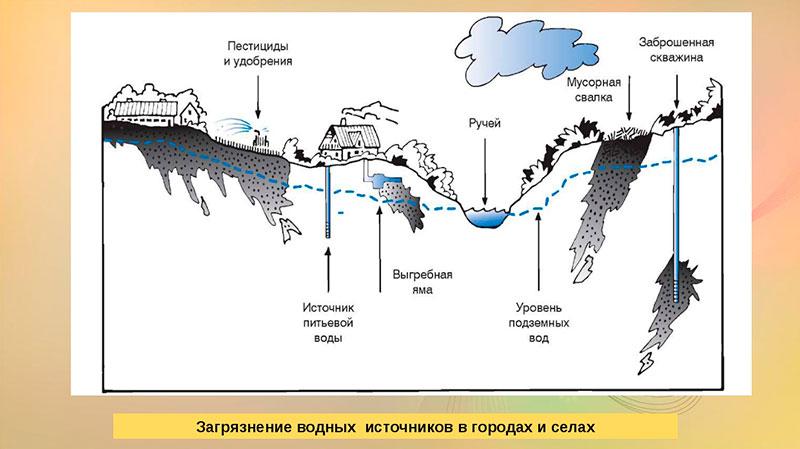 Схема загрязнения