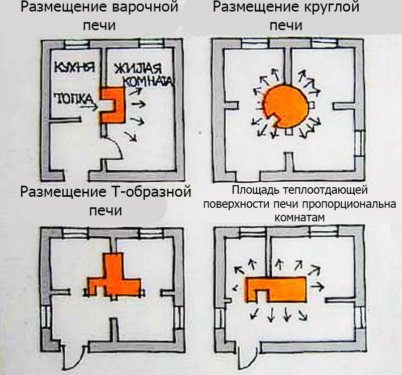 Расположение печи в доме