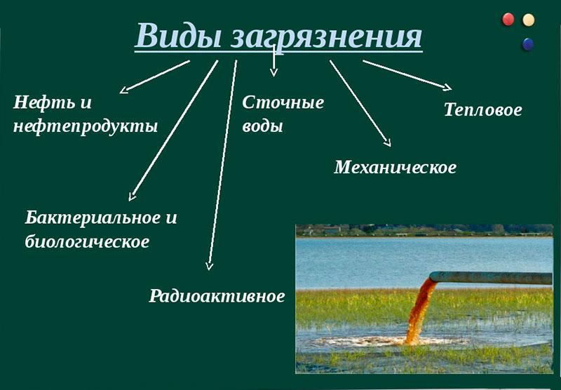 Что такое сточные воды