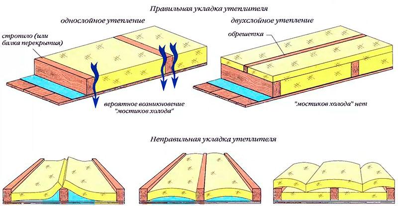 Схема укладки утеплителя на чердаке гаража