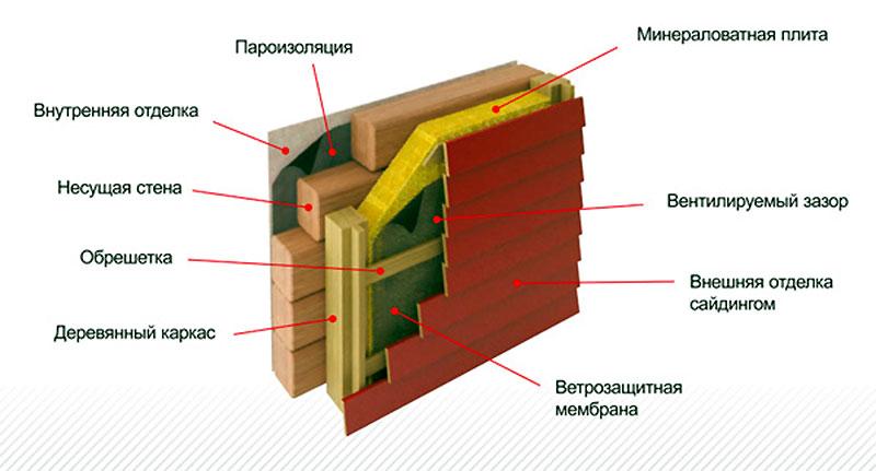 Монтаж сайдинга на деревянные стены послойно