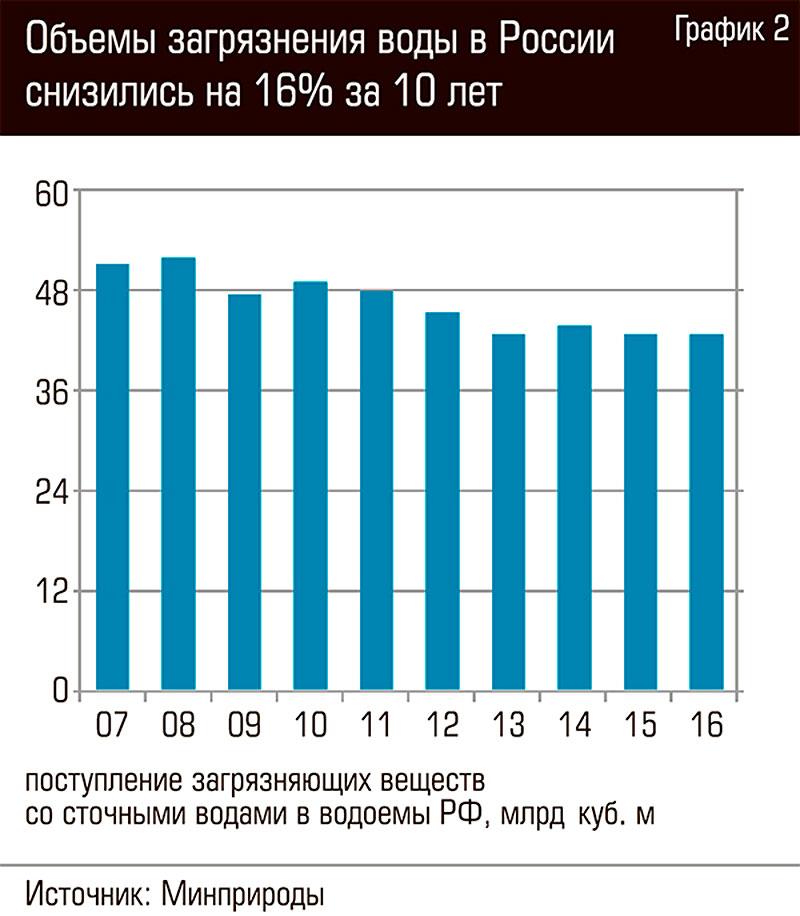 Объемы загрязнения воды в России