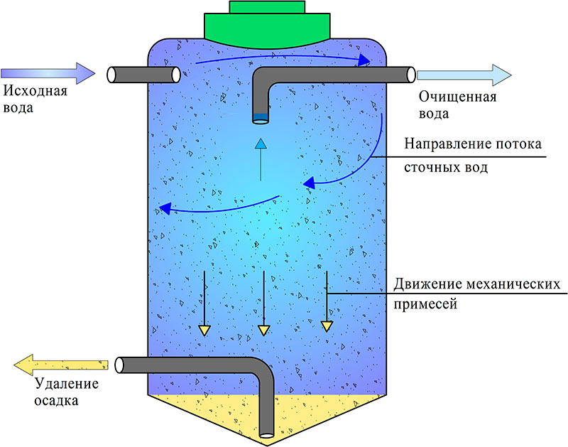 Очищение сточных жидкостей
