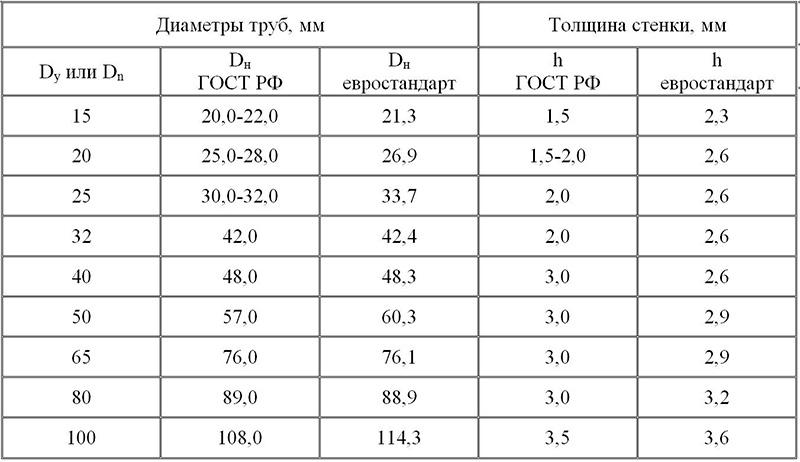 Разные измерительные стандарты
