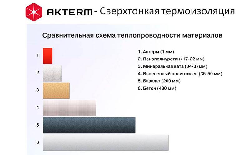 Сравнение теплопроводности теплокраски Актерм и других утеплителей