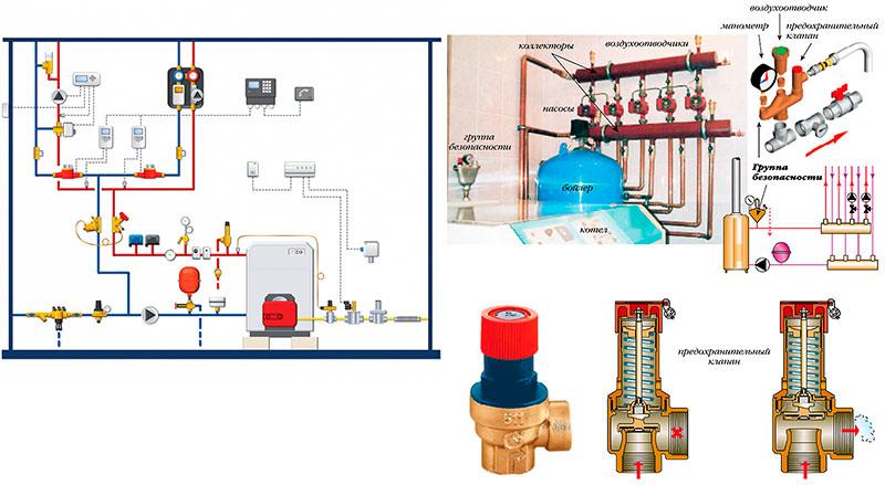 Группа безопасности парапетного котла и системы отопления